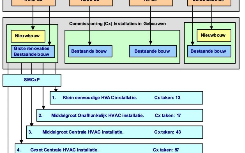 Overzicht soorten commissioningsprocessen